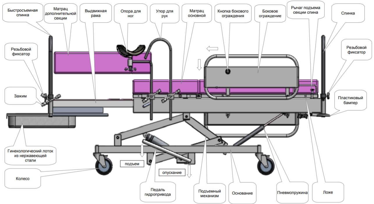 кровать акушерская КМРг137-МСК схема