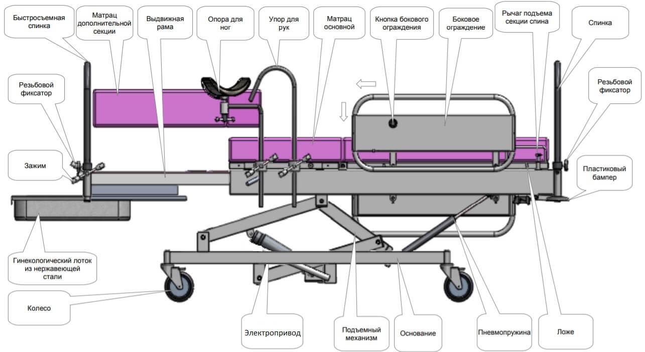 кровать акушерская КМРэ138-МСК схема