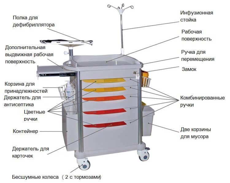 тележка анестезиолога Медицинофф F-20(s)